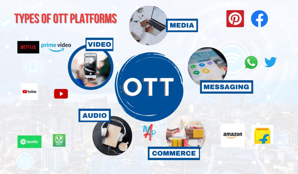 Types of OTT platforms